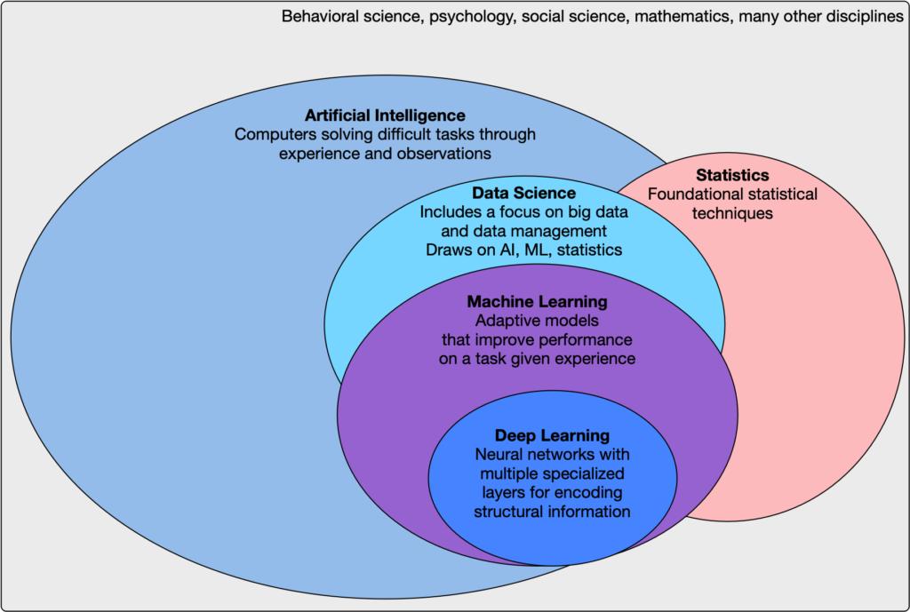 AI ML venn diagram