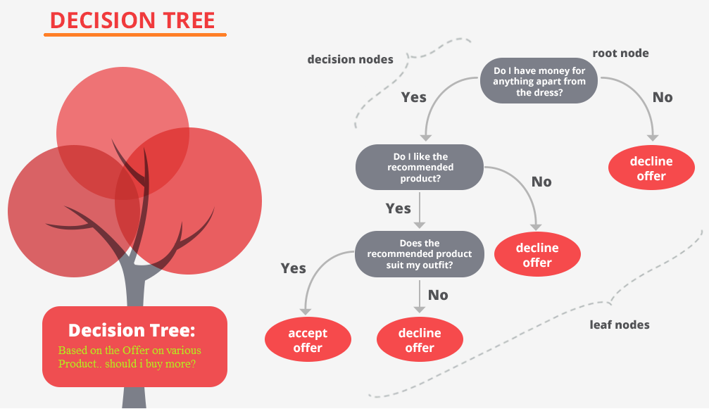 Decision tree graphic